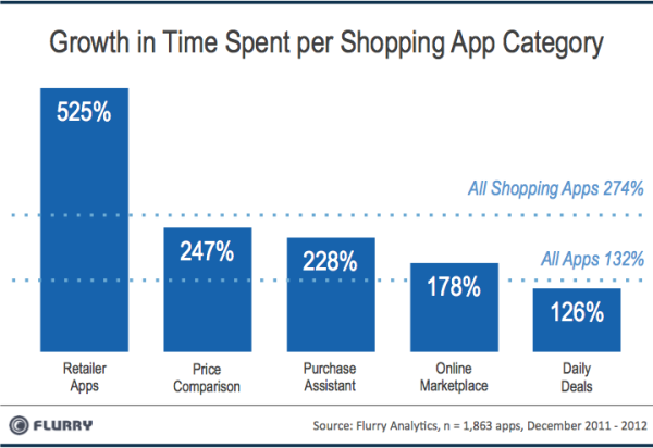 Growth Of Shopping App Time 2011-2012 Chart