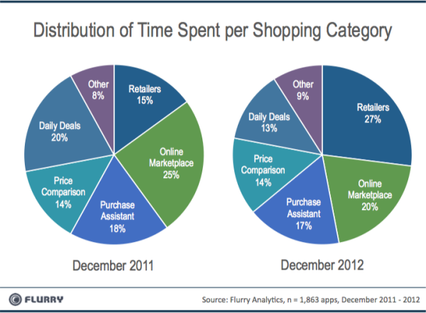Time Spent IN Shopping Apps By Caegory