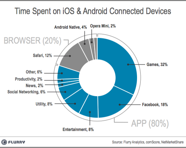 Time Spent on Mobile Apps graph